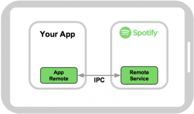 Spotify Android SDK